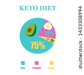 ketogenic diet poster.low carb... | Shutterstock .eps vector #1433308994