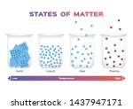 states of matter . solid  ... | Shutterstock .eps vector #1437947171