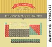 vector infographic   periodic... | Shutterstock .eps vector #144687635