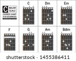 Guitar Chord In The Key Of C...