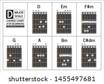 Guitar Chord In The Key Of D...