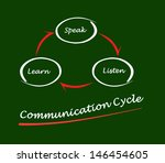 communication cycle | Shutterstock . vector #146454605