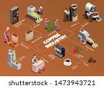 coffee industry production... | Shutterstock .eps vector #1473943721