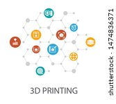 3d printing presentation...
