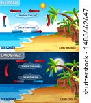 science poster design for sea... | Shutterstock .eps vector #1483662647