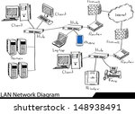 doodle lan network diagram... | Shutterstock .eps vector #148938491
