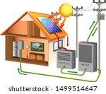 solar power with solar cell on... | Shutterstock .eps vector #1499514647