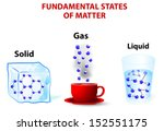 Fundamental States Of Matter....