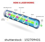������, ������: How a Laser Works