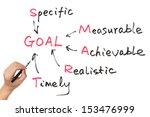 goal setting concept diagram on ... | Shutterstock . vector #153476999