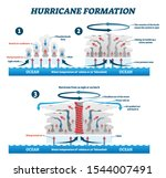 Hurricane Formation Labeled...