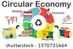 circular economy concept icons  ... | Shutterstock .eps vector #1570731664