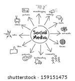 social media concept  sketch ... | Shutterstock .eps vector #159151475