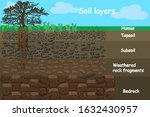 soil layers. diagram for layer... | Shutterstock .eps vector #1632430957