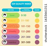 diagram showing air quality... | Shutterstock .eps vector #1633661311