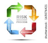 vector diagram of risk... | Shutterstock .eps vector #165076421