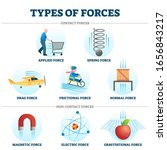 types of forces vector... | Shutterstock .eps vector #1656843217