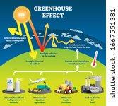 greenhouse effect vector... | Shutterstock .eps vector #1667551381