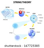 String theory, Superstrings & M-Theory. On an example of a matter, molecules, atoms, electrons, protons, neutrons and quarks. Microcosm & Macrocosm