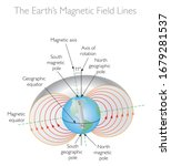 The Earth\'s Magnetic Field Lines