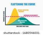 Flattening The Curve Movement...