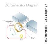 Dc Generator Diagram   3d...