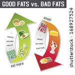 good fats and bad fats ... | Shutterstock .eps vector #168927524