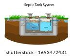Septic Tank Diagram. Septic...