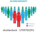 herd immunity infographic.... | Shutterstock .eps vector #1705702291