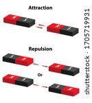 Magnetic Attraction And...