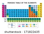 Periodic table of the chemical elements 16168 free downloads periodic table of the elements vector urtaz Image collections