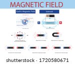 Physics. Magnetic Field Of The...