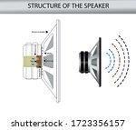 structure of the speaker....   Shutterstock .eps vector #1723356157