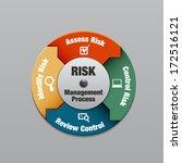 risk management process diagram ... | Shutterstock .eps vector #172516121