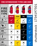 fire extinguisher types and... | Shutterstock .eps vector #1734197501