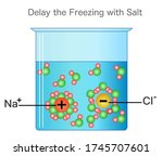 Delay The Freezing Of Water...