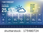Weather Forecast Interface Wit...