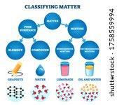 classifying matter vector... | Shutterstock .eps vector #1758559994
