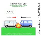newton s 3rd law  for every... | Shutterstock .eps vector #1762748261