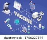 vaccination isometric flowchart ... | Shutterstock .eps vector #1766227844
