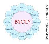 byod concept circular diagram... | Shutterstock . vector #177823379
