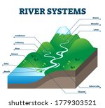 River Systems And Drainage...