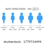 bmi concept. body shapes from... | Shutterstock .eps vector #1779714494