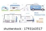 milk bottle production process... | Shutterstock .eps vector #1793163517