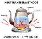methods of heat transfer... | Shutterstock .eps vector #1795482631
