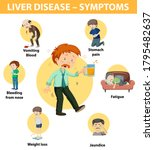 liver disease symptoms cartoon...   Shutterstock .eps vector #1795482637
