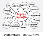 Dispute Resolution Mind Map ...