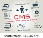 a content management system is... | Shutterstock .eps vector #180609479