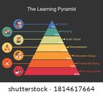 the learning pyramid model... | Shutterstock .eps vector #1814617664