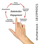 Small photo of Five Stages in Stakeholder Engagement